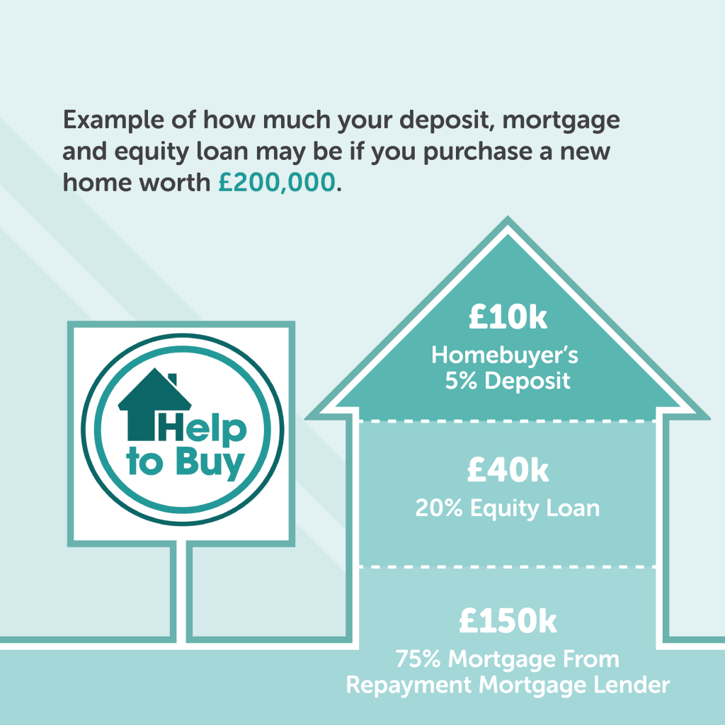 Help to Buy Equity Loan Mortgage Advice in Birmingham