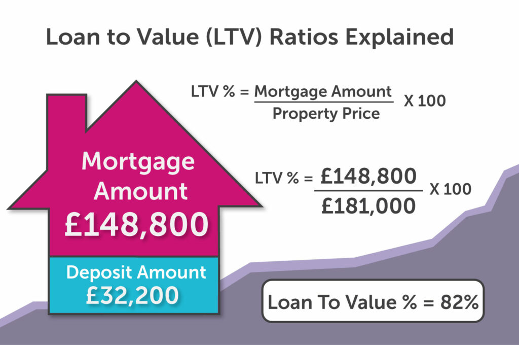 LTV Infographic for First Time Buyers in Birmingham