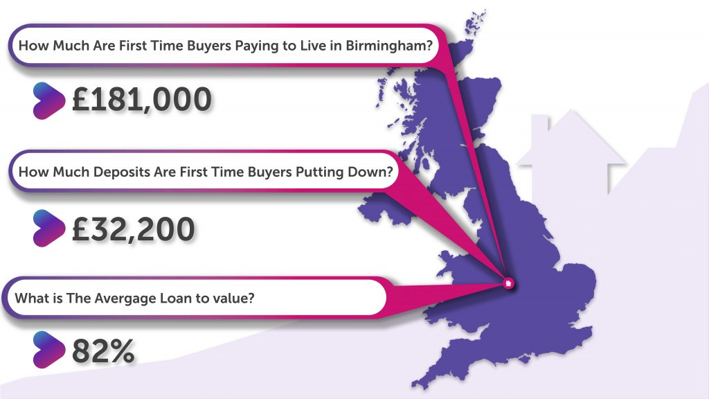 How Much Deposit Are First Time Buyers in Birmingham Putting Down?